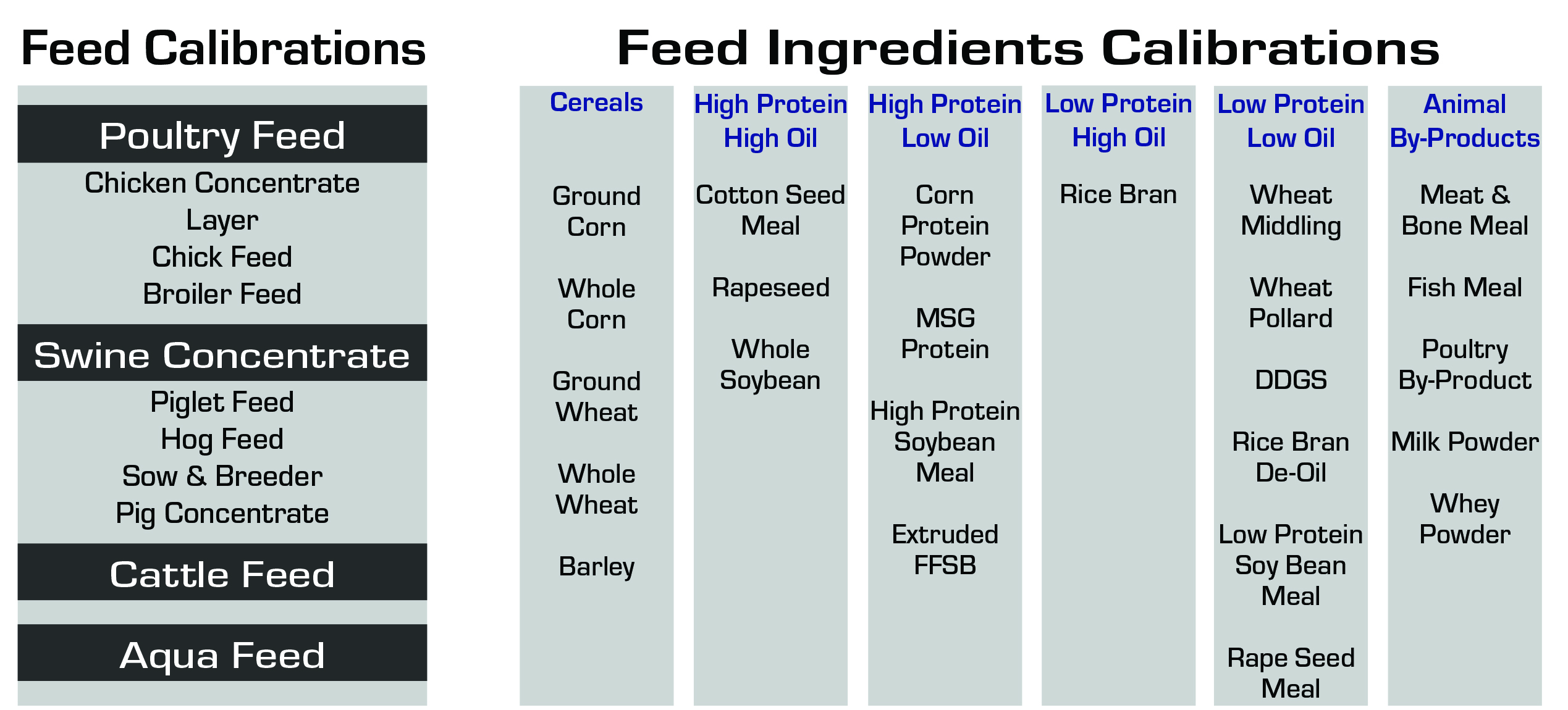 Feed and Feed Ingredients Analysis ǀ FT-NIR Analysis ǀ